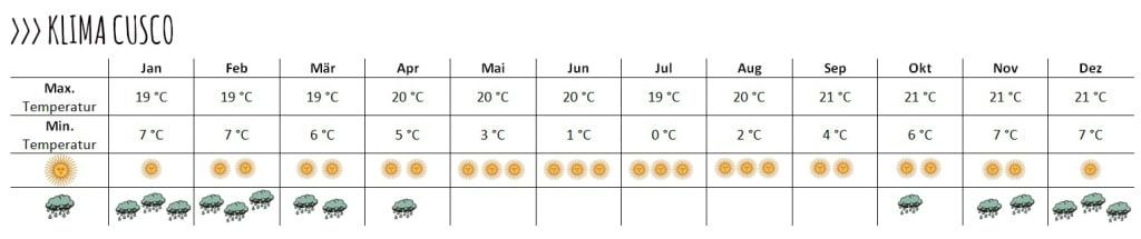 Wie du siehst, ganzjährig recht gleichbleibende Temperaturen, dafür mehr Sonne in der Winterzeit und mehr Regenfälle in der Sommerzeit.