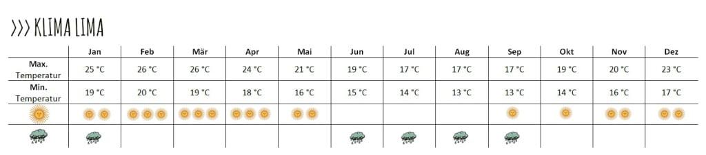 Wie du siehst, unterscheiden sich Sommer und Winterzeit sehr von einander. In der Sommerzeit ist es sehr warm und im Winter fallen die Temperaturen.