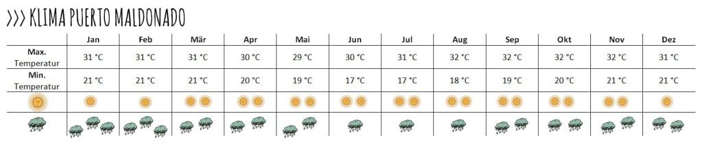 Wie du siehst, bleiben die Temperaturen ganzjährig heiß. Lediglich die Regenfälle nehmen in der Sommerzeit zu.
